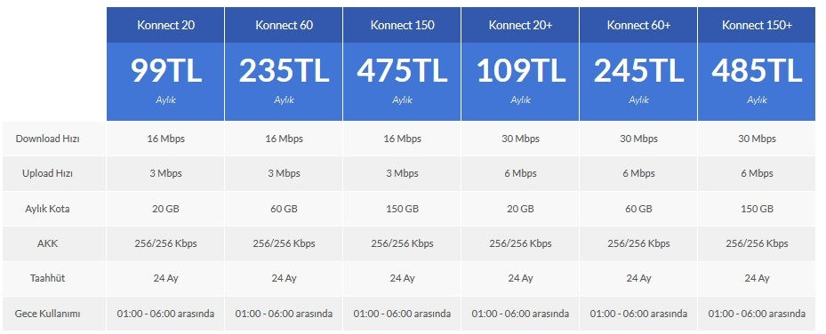 Uydudan Internet Antalya